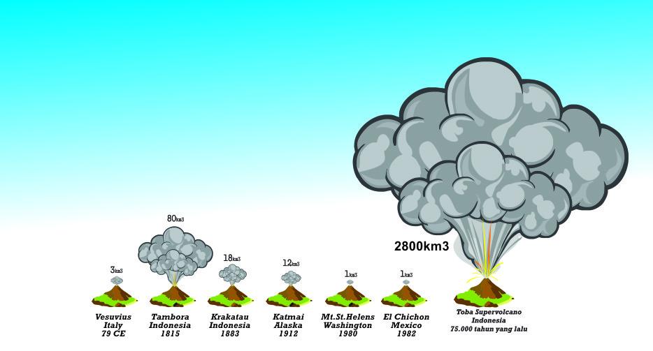 Letusan Supervolcano